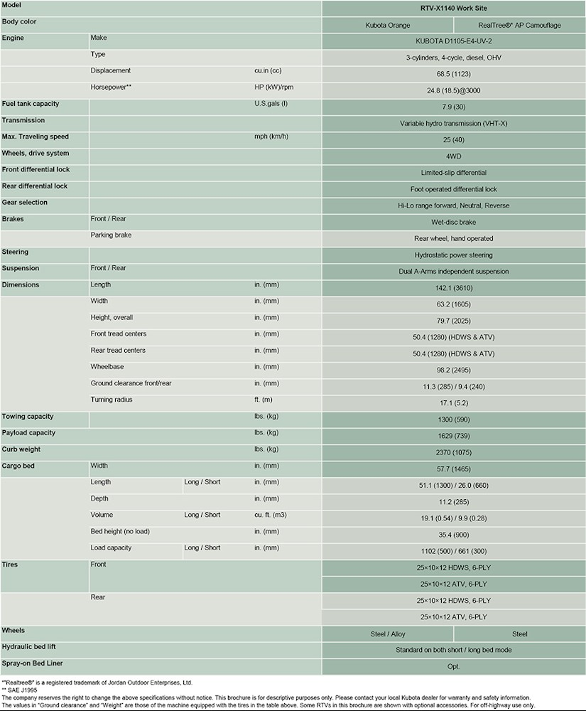 RTVX1140 Specifications